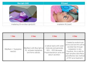 PDT光动力祛痘