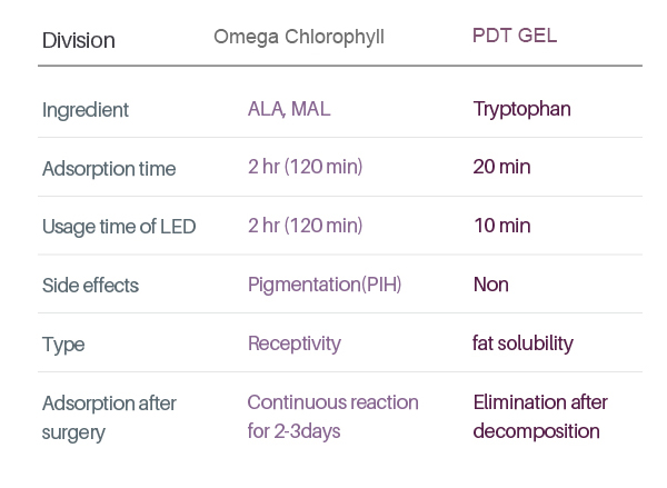 Differences between photosensitizers for PDT photodynamic therapy