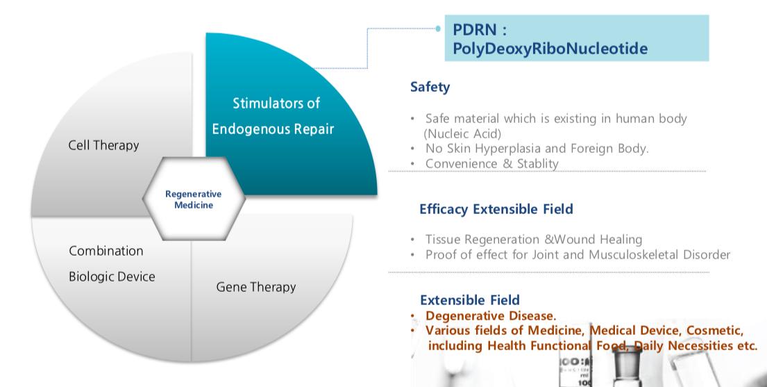 PDRN tissue regeneration & wound healing