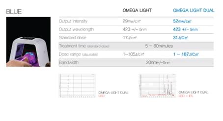 omega dual led blue