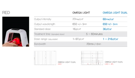 omega dual led light red