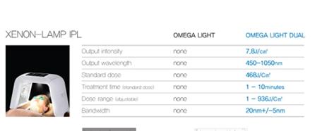 omega dual light led IPL